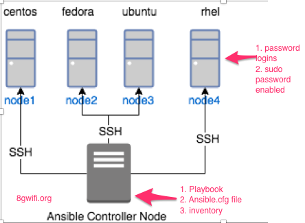 Ansible passing sudo and ssh password without prompting