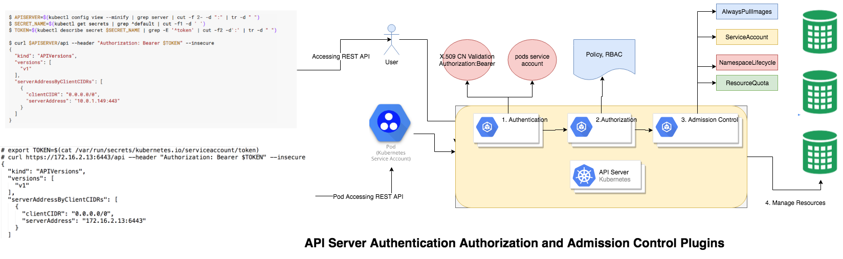 Kubernetes Authentication, Authorization Admission Control