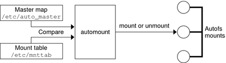 Auto-mounting an NFS share using autofs