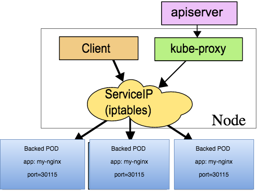 Kubernetes Port, Targetport and NodePort
