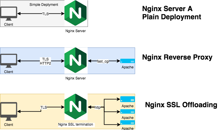 How to secure nginx in production environment
