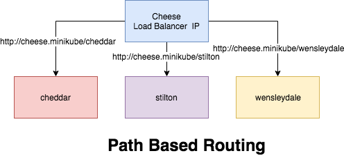 How to configure routing in kubernetes traefik, name based